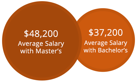 Charts displaying average salary of a psychology master's: $48,200 against average salary with bachelor's: $37,200